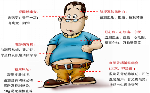 糖尿病患者为何越来越多?