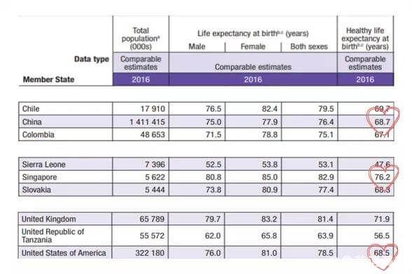 中国、新加坡和美国的健康预期寿命