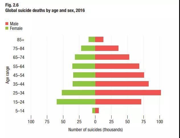 2016年全球自杀人数统计
